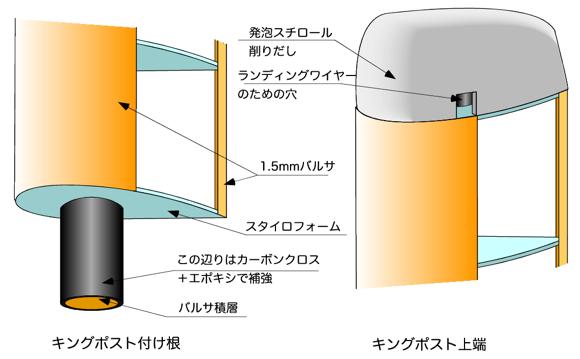 キングポストの構造