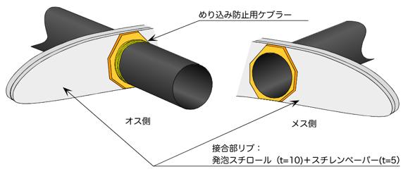 主翼差し込み部の構造