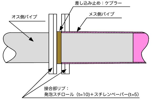 連結部の断面図