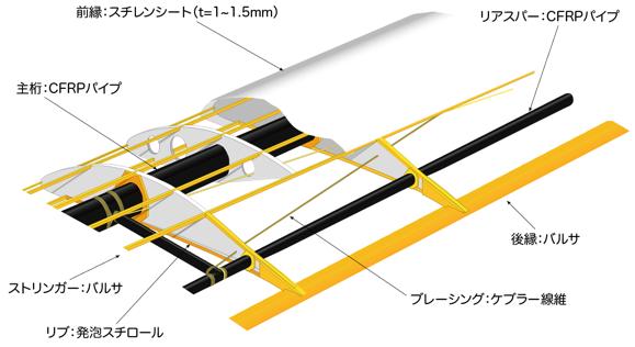 主翼構造概要