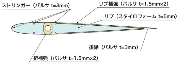 尾翼リブ構造