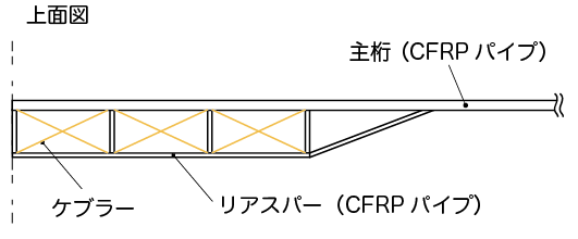 リアスパーの構造
